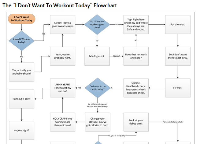 My Life As It Code  Part 3  U2013 The Flow Chart